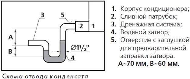 Схема отвода конденсата